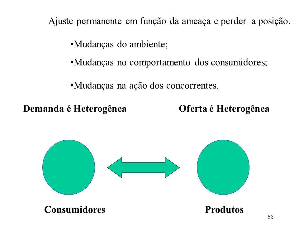 68 Demanda é HeterogêneaOferta é Heterogênea ConsumidoresProdutos Ajuste permanente em função da ameaça e perder a posição.