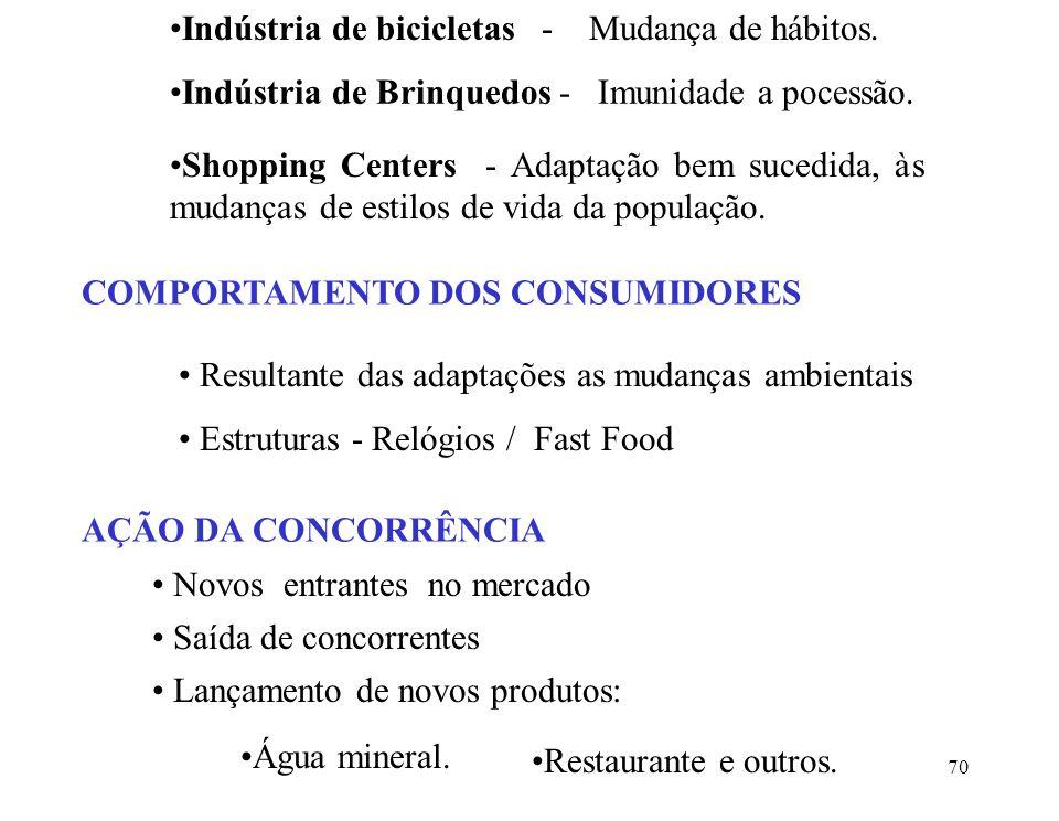 70 Indústria de bicicletas - Mudança de hábitos.Indústria de Brinquedos - Imunidade a pocessão.