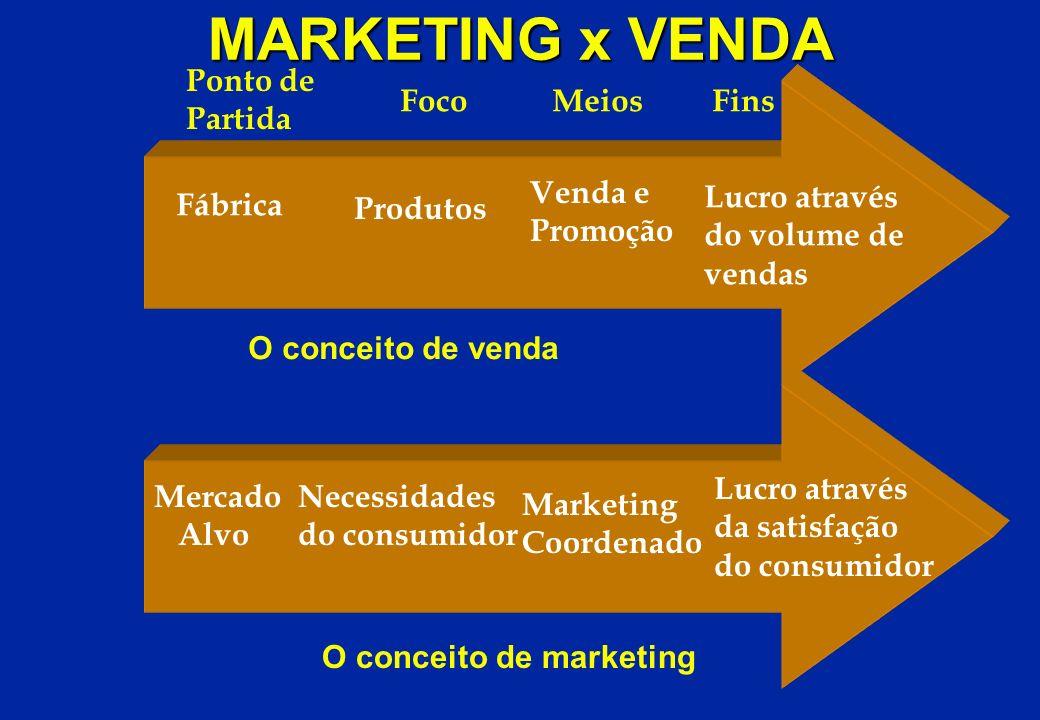 MARKETING x VENDA Ponto de Partida Fábrica Foco Produtos Meios Venda e Promoção Fins Lucro através do volume de vendas Mercado Alvo Necessidades do co
