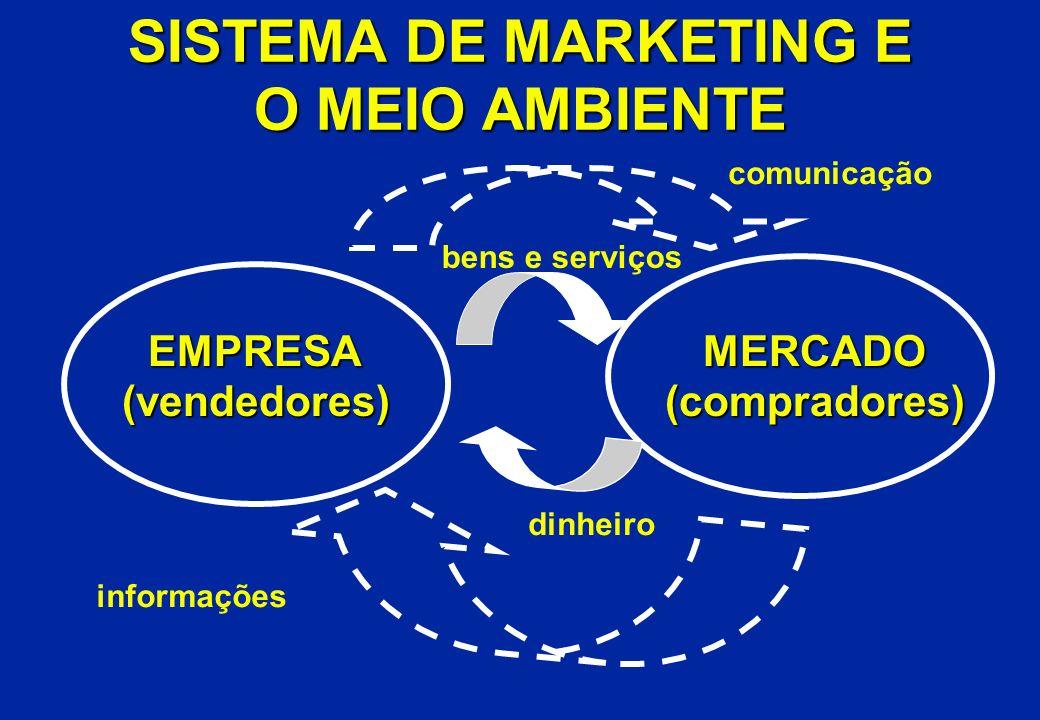 SISTEMA DE MARKETING E O MEIO AMBIENTE EMPRESA(vendedores)MERCADO(compradores) comunicação bens e serviços informações dinheiro