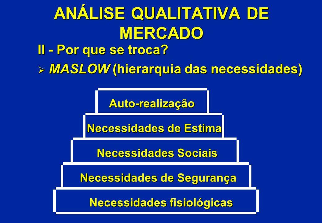 ANÁLISE QUALITATIVA DE MERCADO II - Por que se troca? Ø MASLOW (hierarquia das necessidades) Necessidades fisiológicas Necessidades de Segurança Neces
