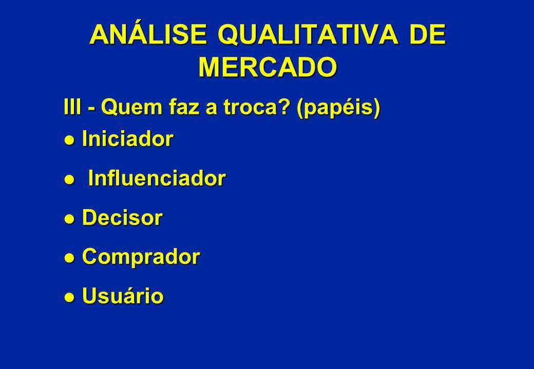 ANÁLISE QUALITATIVA DE MERCADO III - Quem faz a troca? (papéis) l Iniciador l Influenciador l Decisor l Comprador l Usuário