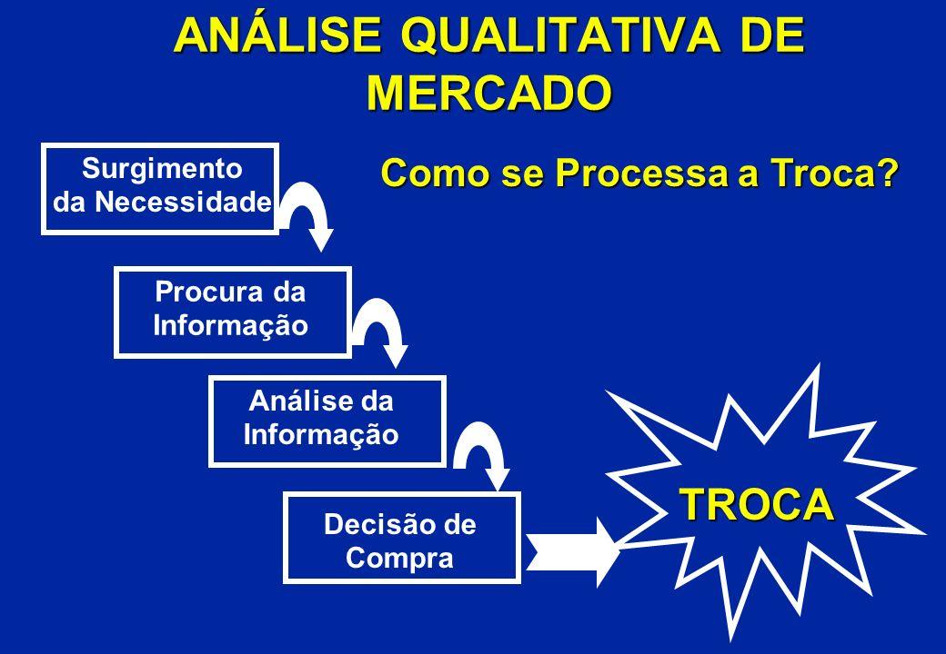ANÁLISE QUALITATIVA DE MERCADO Surgimento da Necessidade Procura da Informação Análise da Informação Decisão de Compra TROCA Como se Processa a Troca?