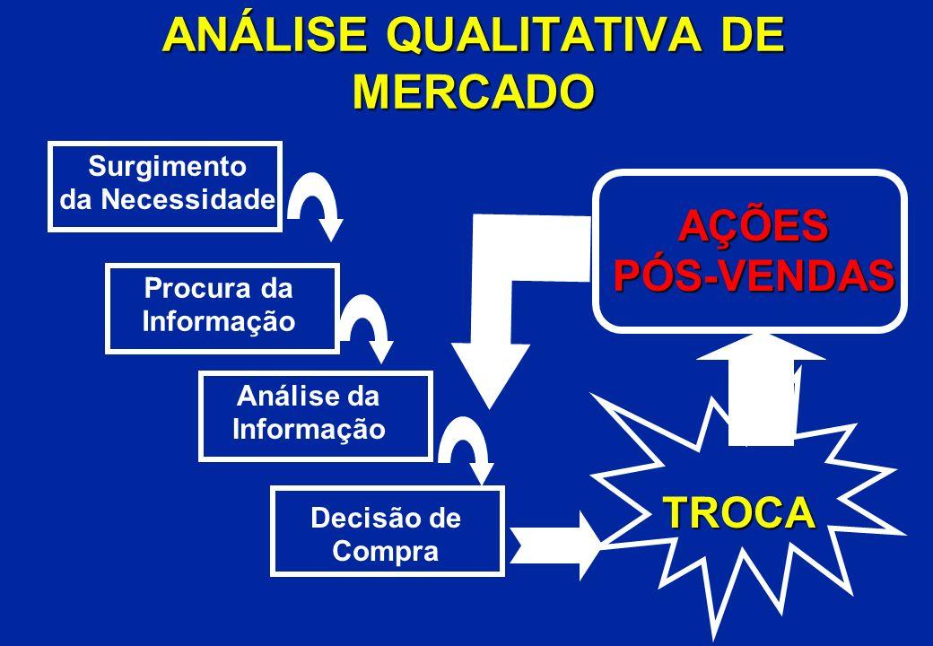 ANÁLISE QUALITATIVA DE MERCADO Surgimento da Necessidade Procura da Informação Análise da Informação Decisão de Compra TROCA AÇÕESPÓS-VENDAS