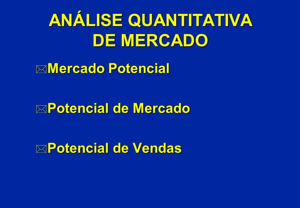 * Mercado Potencial * Potencial de Mercado * Potencial de Vendas