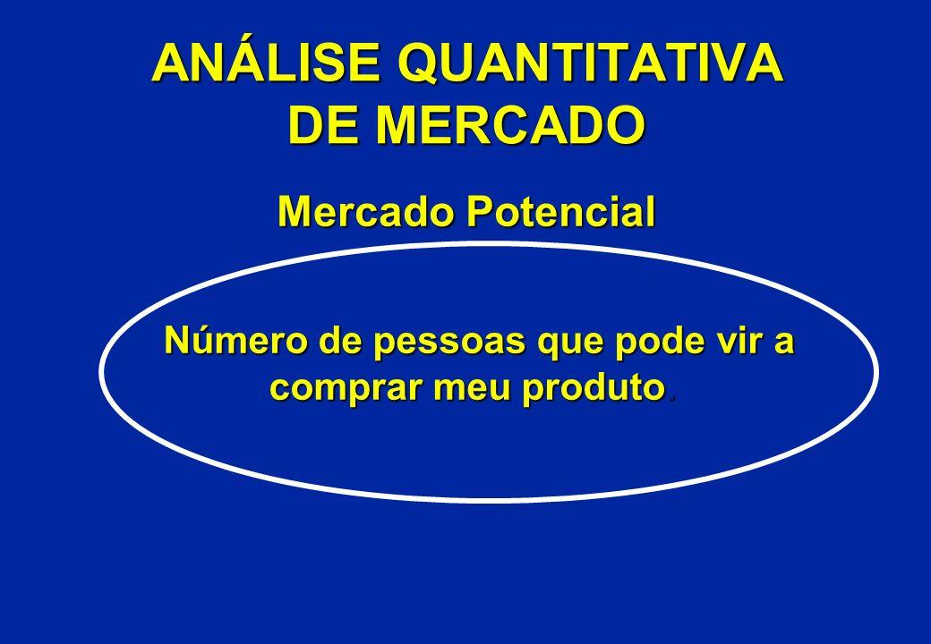 ANÁLISE QUANTITATIVA DE MERCADO Mercado Potencial Número de pessoas que pode vir a comprar meu produto. comprar meu produto.