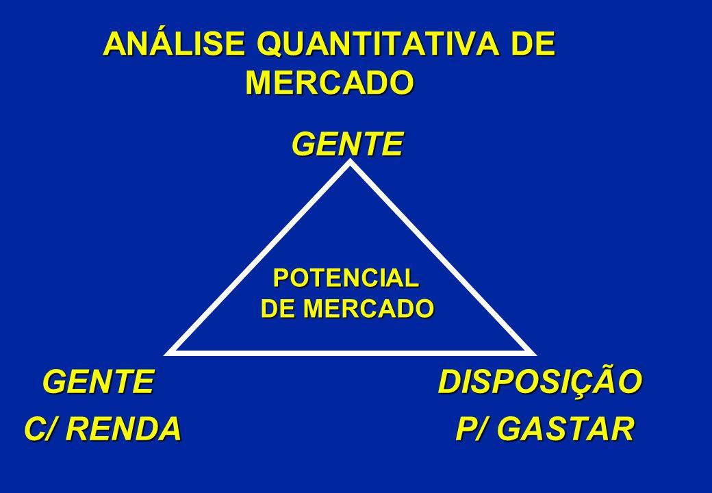 ANÁLISE QUANTITATIVA DE MERCADO GENTE GENTE GENTE DISPOSIÇÃO GENTE DISPOSIÇÃO C/ RENDA P/ GASTAR C/ RENDA P/ GASTAR POTENCIAL POTENCIAL DE MERCADO DE