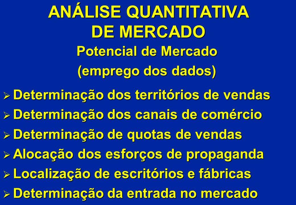 ANÁLISE QUANTITATIVA DE MERCADO Potencial de Mercado (emprego dos dados) Ø Determinação dos territórios de vendas Ø Determinação dos canais de comérci