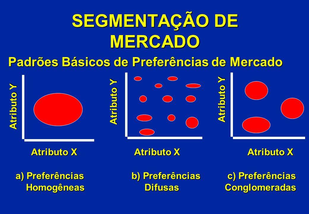 Padrões Básicos de Preferências de Mercado Atributo Y Atributo X Atributo X Atributo Y Atributo X Atributo Y Atributo X a) Preferências Homogêneas Hom