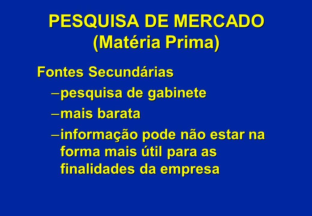 PESQUISA DE MERCADO (Matéria Prima) Fontes Secundárias –pesquisa de gabinete –mais barata –informação pode não estar na forma mais útil para as finali