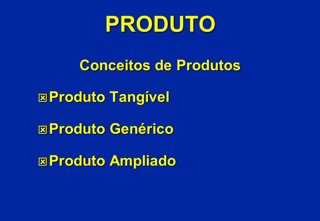 PRODUTO Conceitos de Produtos ý Produto Tangível ý Produto Genérico ý Produto Ampliado