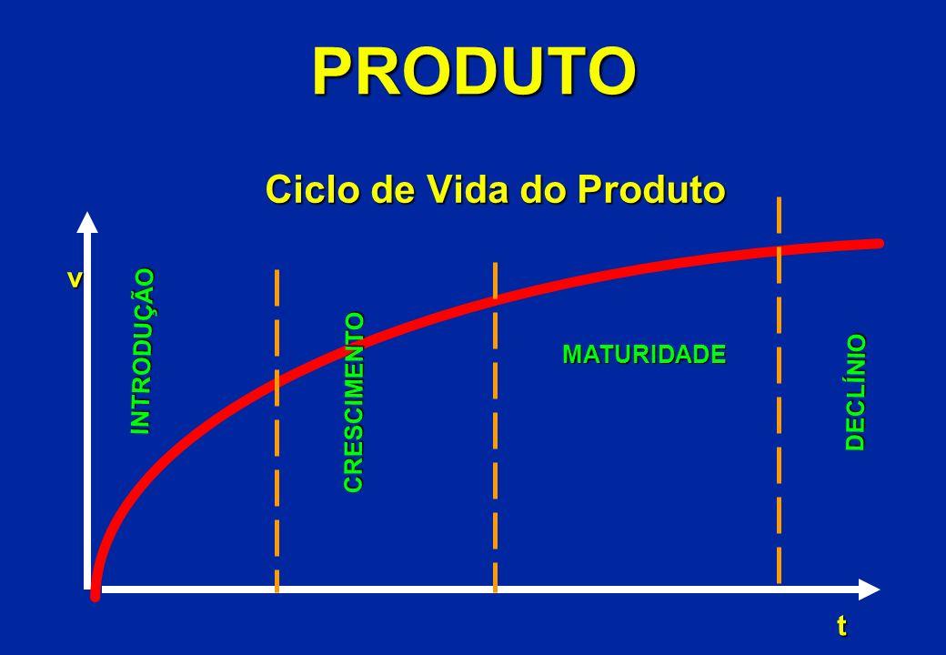 PRODUTO Ciclo de Vida do Produto Ciclo de Vida do Produto INTRODUÇÃO CRESCIMENTO MATURIDADE DECLÍNIO DECLÍNIO v t
