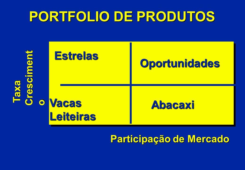 PORTFOLIO DE PRODUTOS Estrelas Estrelas Oportunidades VacasLeiteiras Abacaxi Taxa Cresciment o Taxa Cresciment o Participação de Mercado