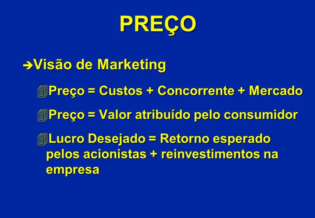 PREÇO è Visão de Marketing 4Preço = Custos + Concorrente + Mercado 4Preço = Valor atribuído pelo consumidor 4Lucro Desejado = Retorno esperado pelos a