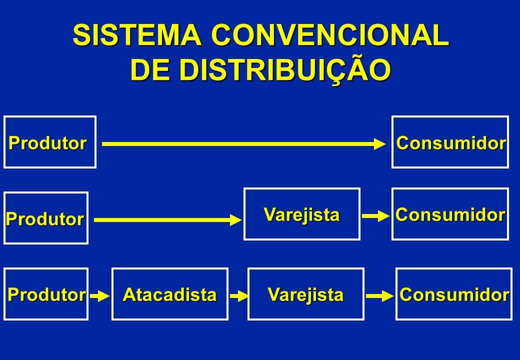 SISTEMA CONVENCIONAL DE DISTRIBUIÇÃO Consumidor Produtor ConsumidorVarejista VarejistaAtacadistaConsumidorProdutor Produtor