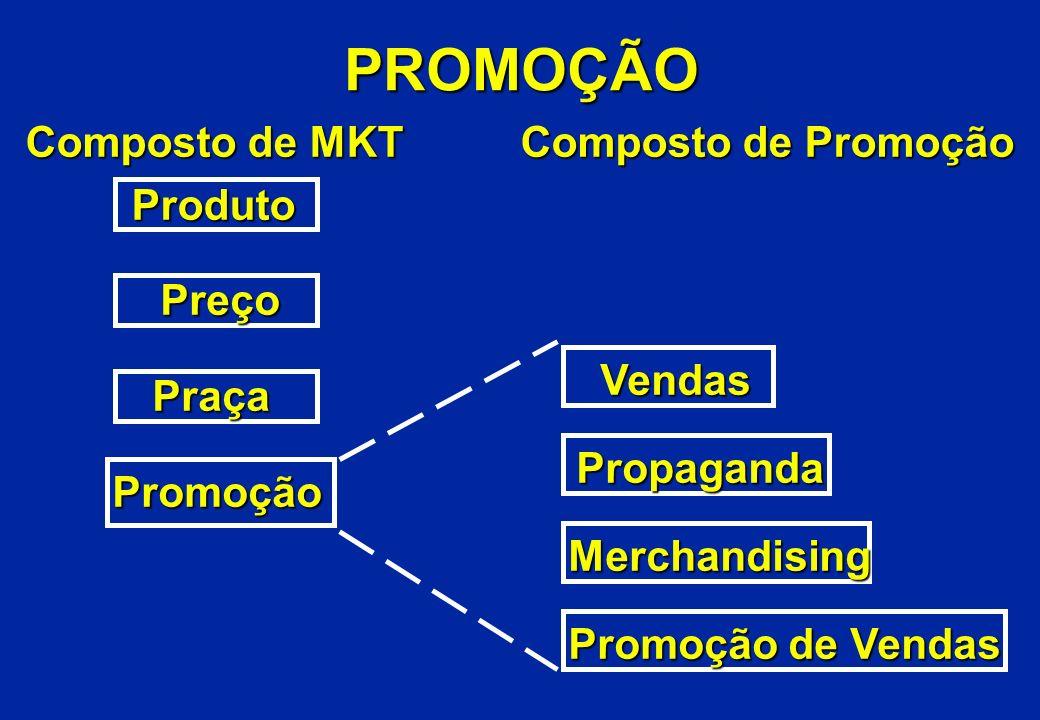 PROMOÇÃO Composto de MKT Composto de Promoção Produto Produto Preço Praça Promoção Vendas Propaganda Merchandising Promoção de Vendas