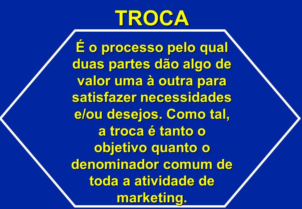TROCA É o processo pelo qual duas partes dão algo de valor uma à outra para satisfazer necessidades e/ou desejos. Como tal, a troca é tanto o objetivo
