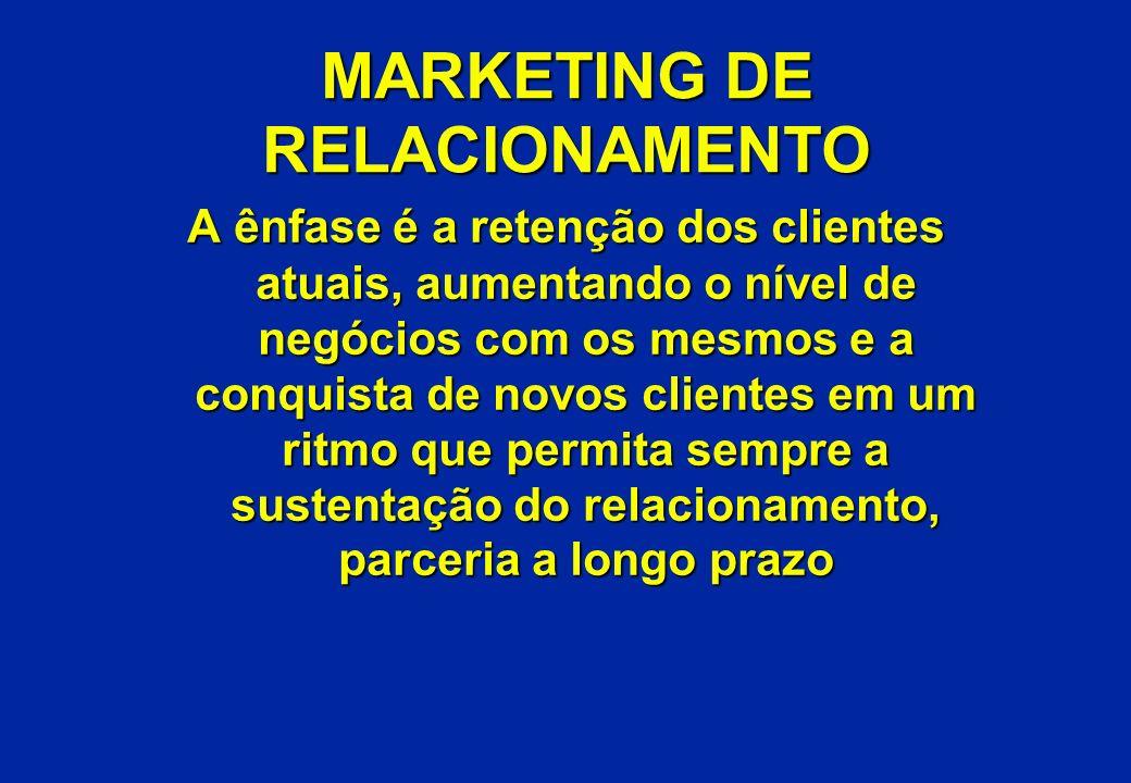 MARKETING DE RELACIONAMENTO A ênfase é a retenção dos clientes atuais, aumentando o nível de negócios com os mesmos e a conquista de novos clientes em