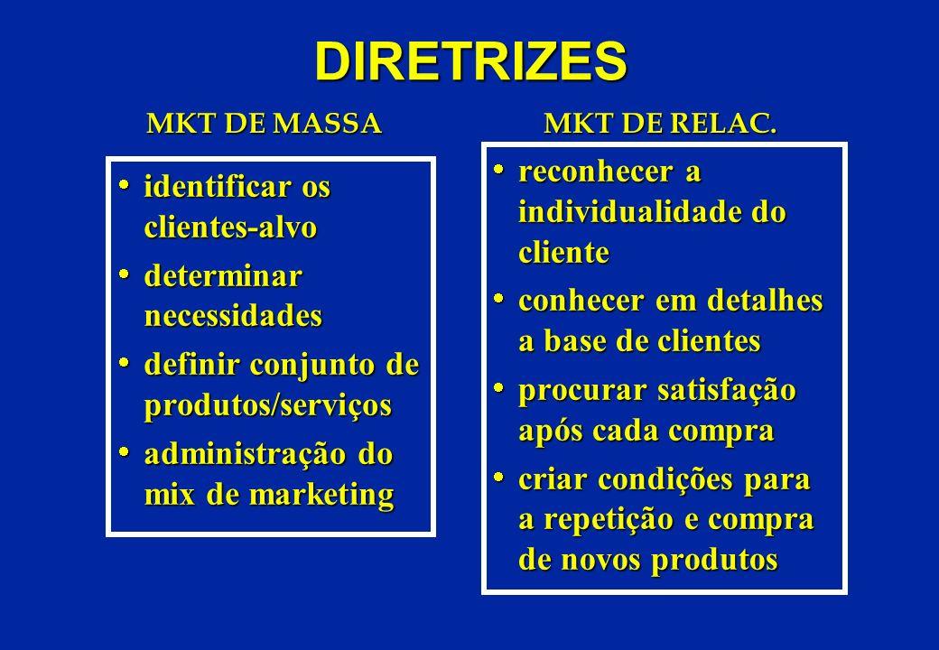 DIRETRIZES identificar os clientes-alvo identificar os clientes-alvo determinar necessidades determinar necessidades definir conjunto de produtos/serv