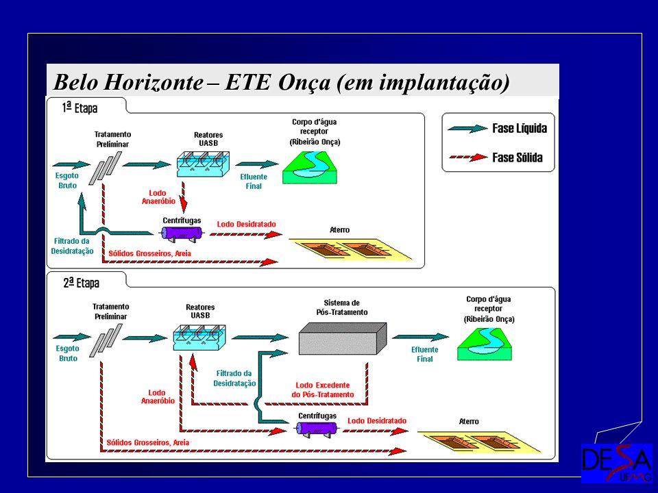 Paulo Libânio Belo Horizonte – ETE Onça (em implantação)