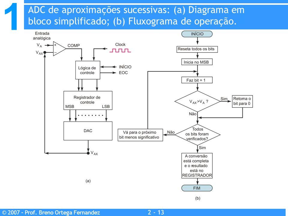 1 2 - 13 © 2007 – Prof. Breno Ortega Fernandez ADC de aproximações sucessivas: (a) Diagrama em bloco simplificado; (b) Fluxograma de operação.