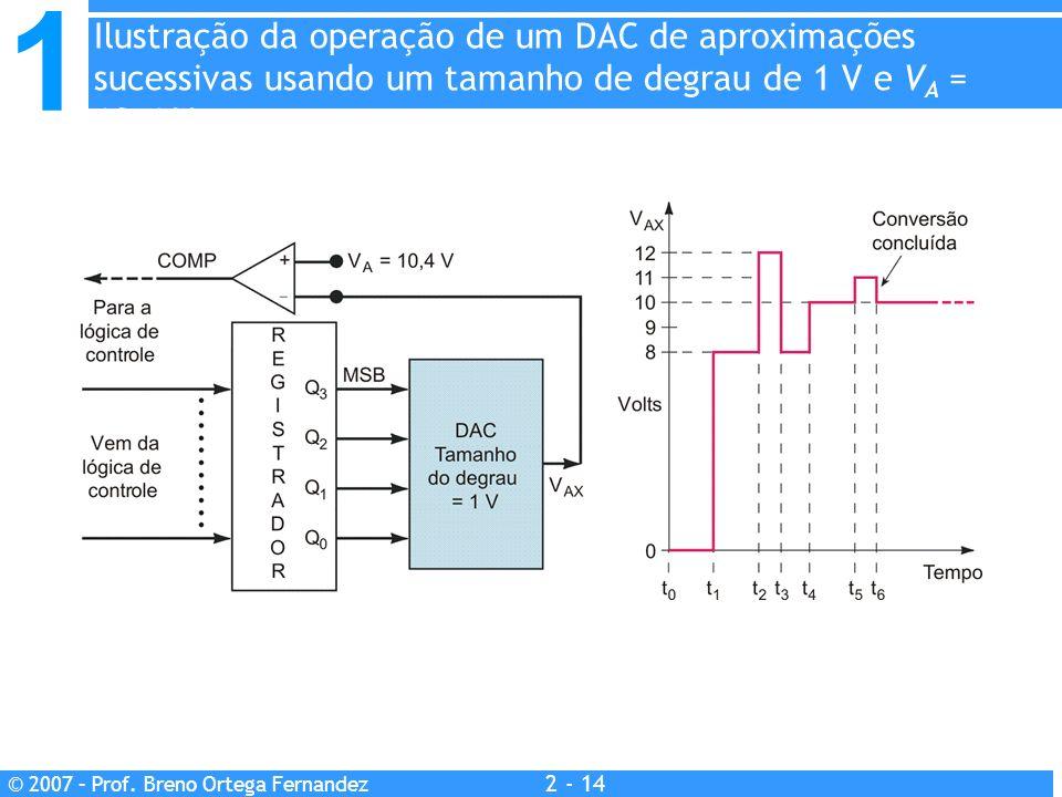 1 2 - 14 © 2007 – Prof. Breno Ortega Fernandez Ilustração da operação de um DAC de aproximações sucessivas usando um tamanho de degrau de 1 V e V A =