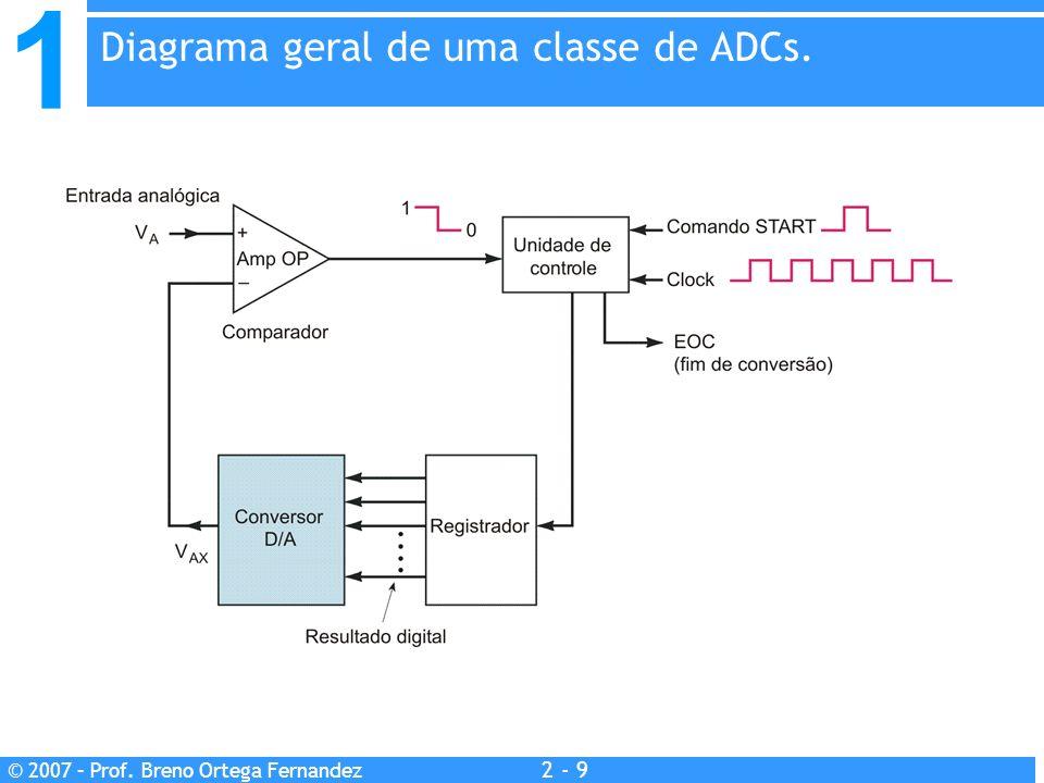 1 2 - 9 © 2007 – Prof. Breno Ortega Fernandez Diagrama geral de uma classe de ADCs.