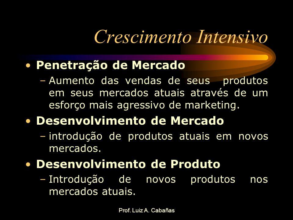 Prof. Luiz A. Cabañas Crescimento Intensivo Penetração de Mercado –Aumento das vendas de seus produtos em seus mercados atuais através de um esforço m