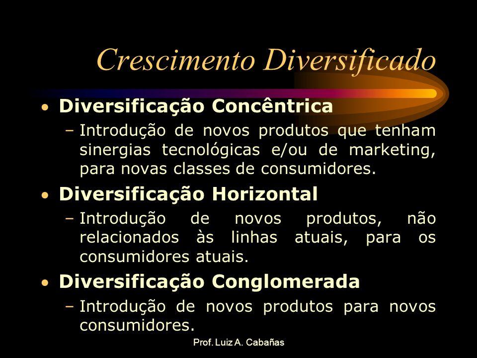 Prof. Luiz A. Cabañas Crescimento Diversificado Diversificação Concêntrica –Introdução de novos produtos que tenham sinergias tecnológicas e/ou de mar
