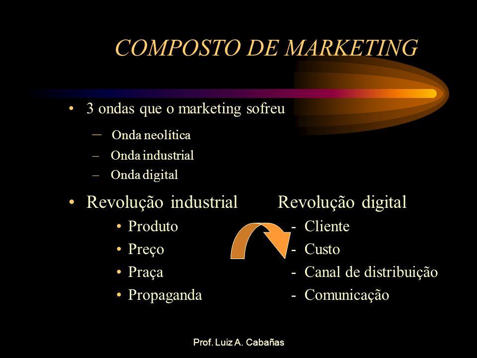 Prof. Luiz A. Cabañas COMPOSTO DE MARKETING 3 ondas que o marketing sofreu – Onda neolítica – Onda industrial – Onda digital Revolução industrial Revo