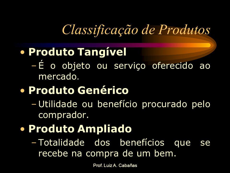 Prof. Luiz A. Cabañas Classificação de Produtos Produto Tangível –É o objeto ou serviço oferecido ao mercado. Produto Genérico –Utilidade ou benefício