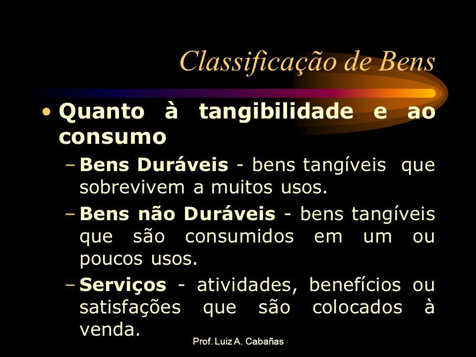 Prof. Luiz A. Cabañas Classificação de Bens Quanto à tangibilidade e ao consumo –Bens Duráveis - bens tangíveis que sobrevivem a muitos usos. –Bens nã