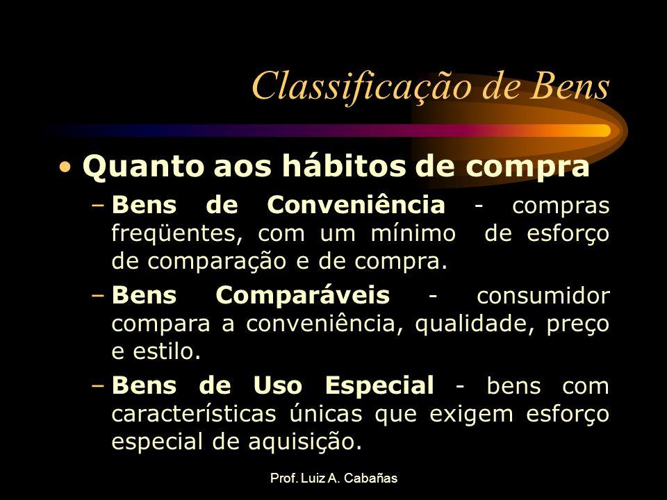 Prof. Luiz A. Cabañas Classificação de Bens Quanto aos hábitos de compra –Bens de Conveniência - compras freqüentes, com um mínimo de esforço de compa