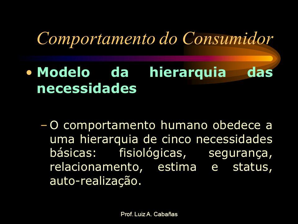 Prof. Luiz A. Cabañas Comportamento do Consumidor Modelo da hierarquia das necessidades –O comportamento humano obedece a uma hierarquia de cinco nece