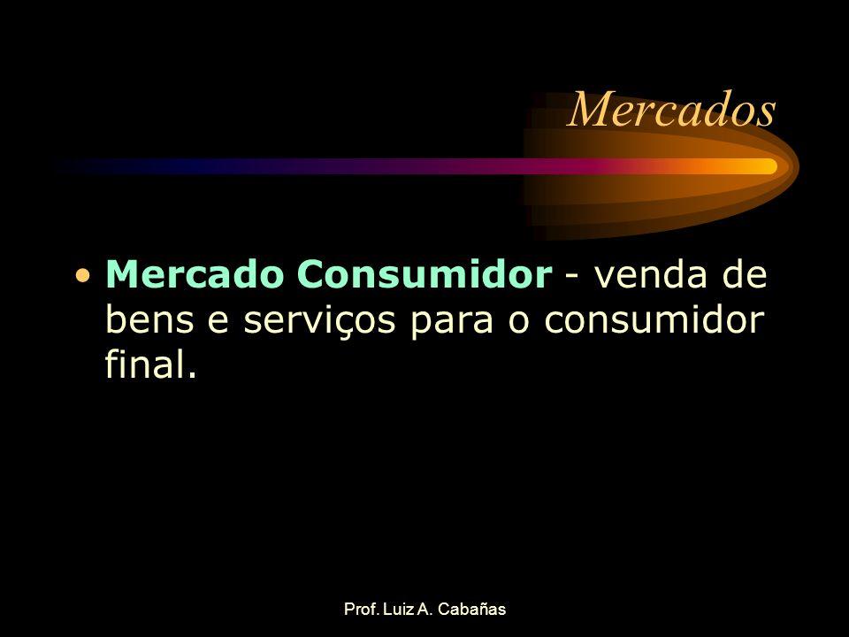 Prof. Luiz A. Cabañas Mercados Mercado Consumidor - venda de bens e serviços para o consumidor final.