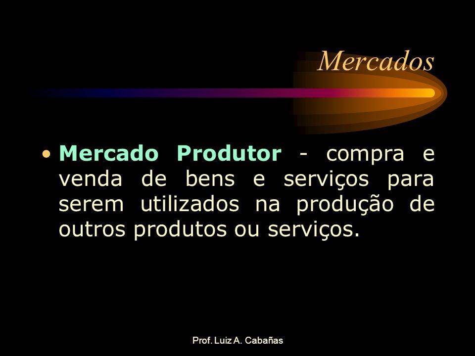 Prof. Luiz A. Cabañas Mercados Mercado Produtor - compra e venda de bens e serviços para serem utilizados na produção de outros produtos ou serviços.