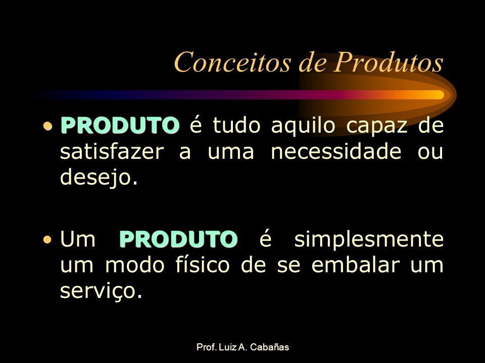 Prof. Luiz A. Cabañas Conceitos de Produtos PRODUTOPRODUTO é tudo aquilo capaz de satisfazer a uma necessidade ou desejo. PRODUTOUm PRODUTO é simplesm