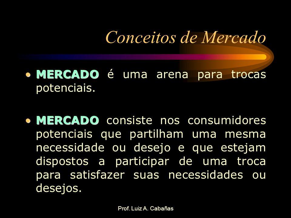 Prof. Luiz A. Cabañas Conceitos de Mercado MERCADOMERCADO é uma arena para trocas potenciais. MERCADOMERCADO consiste nos consumidores potenciais que