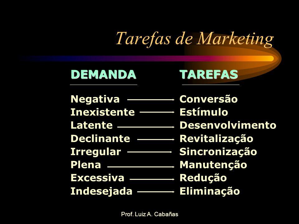 Prof. Luiz A. Cabañas Tarefas de Marketing DEMANDA Negativa Inexistente Latente Declinante Irregular Plena Excessiva IndesejadaTAREFAS Conversão Estím