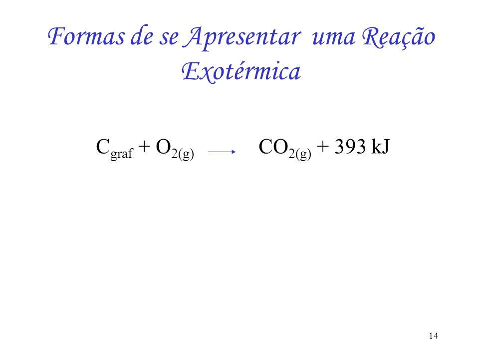 14 Formas de se Apresentar uma Reação Exotérmica C graf + O 2(g) CO 2(g) + 393 kJ