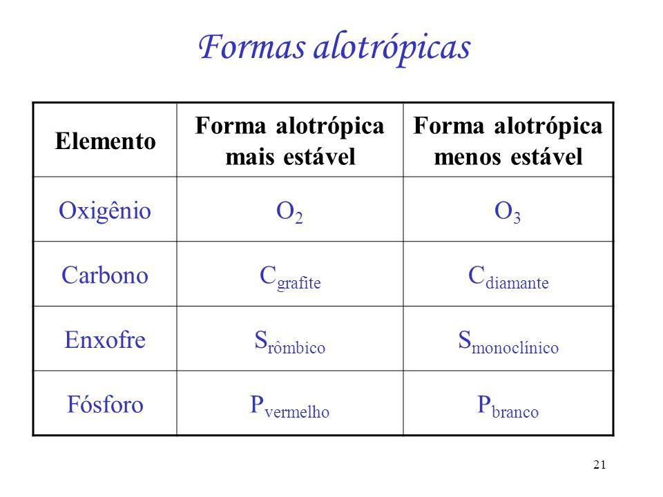 21 Formas alotrópicas Elemento Forma alotrópica mais estável Forma alotrópica menos estável OxigênioO2O2 O3O3 CarbonoC grafite C diamante EnxofreS rôm