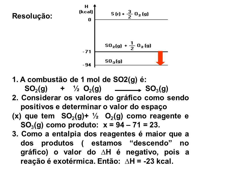 Resolução: 1. A combustão de 1 mol de SO2(g) é: SO 2 (g) + ½ O 2 (g) SO 3 (g) 2. Considerar os valores do gráfico como sendo positivos e determinar o