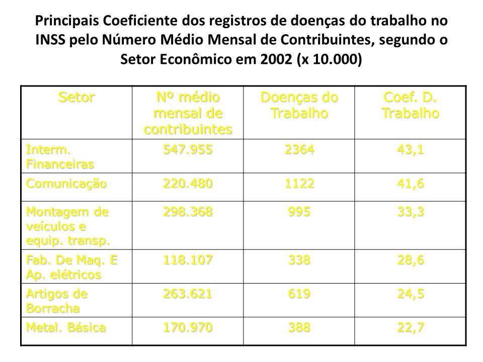 Principais Coeficiente dos registros de doenças do trabalho no INSS pelo Número Médio Mensal de Contribuintes, segundo o Setor Econômico em 2002 (x 10