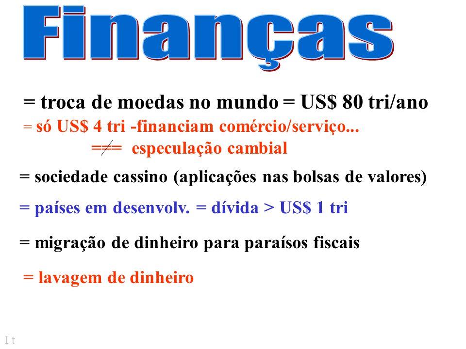 I t = troca de moedas no mundo = US$ 80 tri/ano = só US$ 4 tri -financiam comércio/serviço...