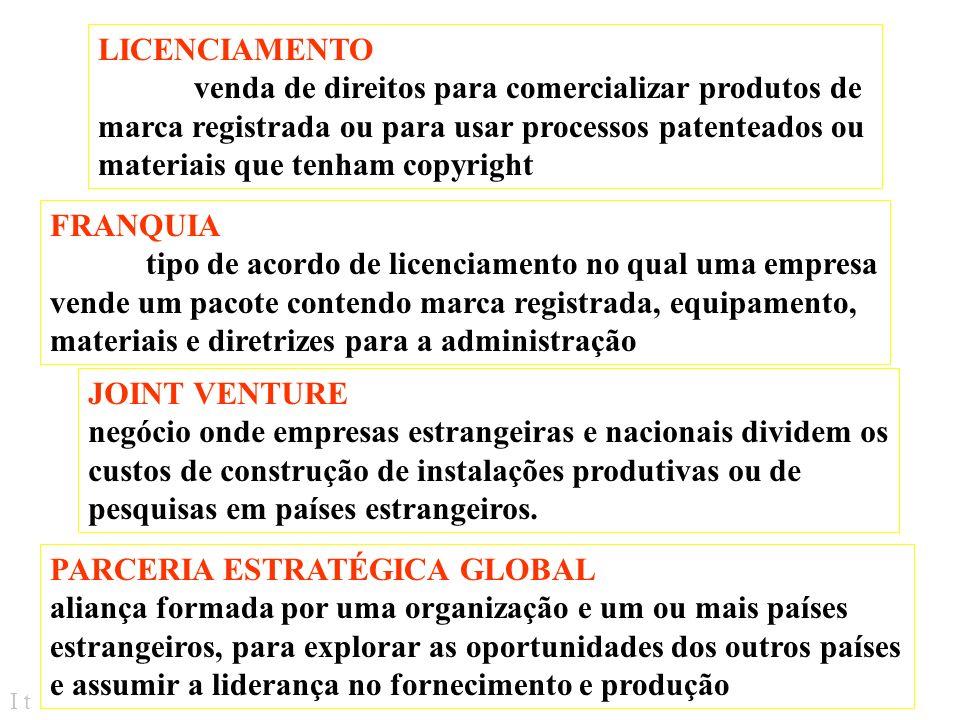 I t COMO AS EMPRESAS SE TORNAM INTERNACIONAIS 1º ESTÁGIO = participação passiva nos negócios atendimento de pedidos esporádicos utilização de agentes