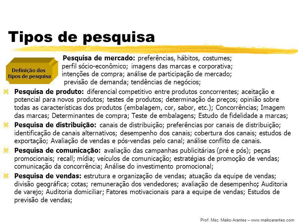 Prof. Msc. Maiko Arantes – www.maikoarantes.com Tipos de pesquisa Pesquisa de mercado: preferências, hábitos, costumes; perfil sócio-econômico; imagen