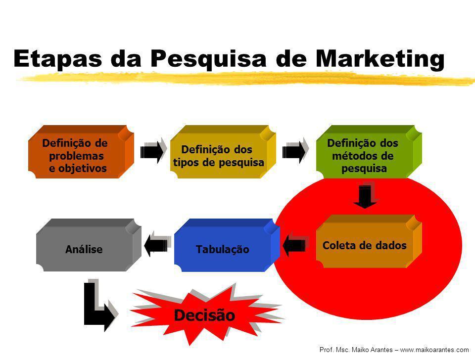 Prof. Msc. Maiko Arantes – www.maikoarantes.com Etapas da Pesquisa de Marketing Definição de problemas e objetivos Definição dos tipos de pesquisa Def