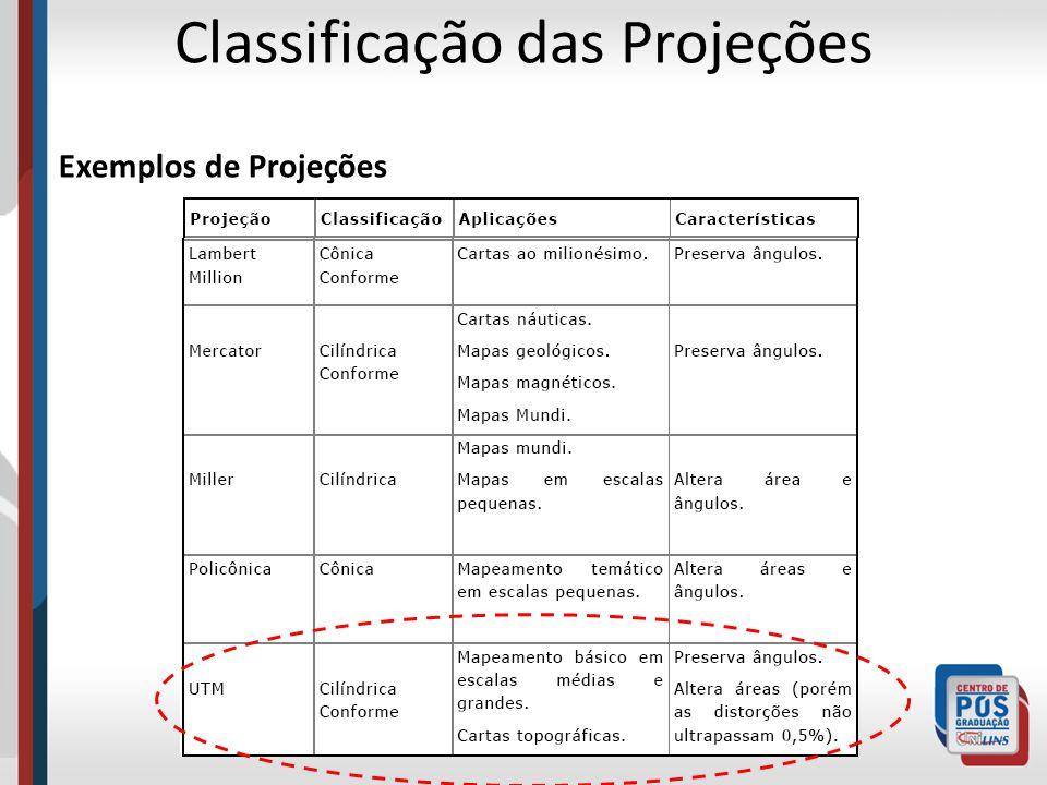 Referências e Bibliografia Básica Cartografia.Notas de Aula de Cartografia Básica..