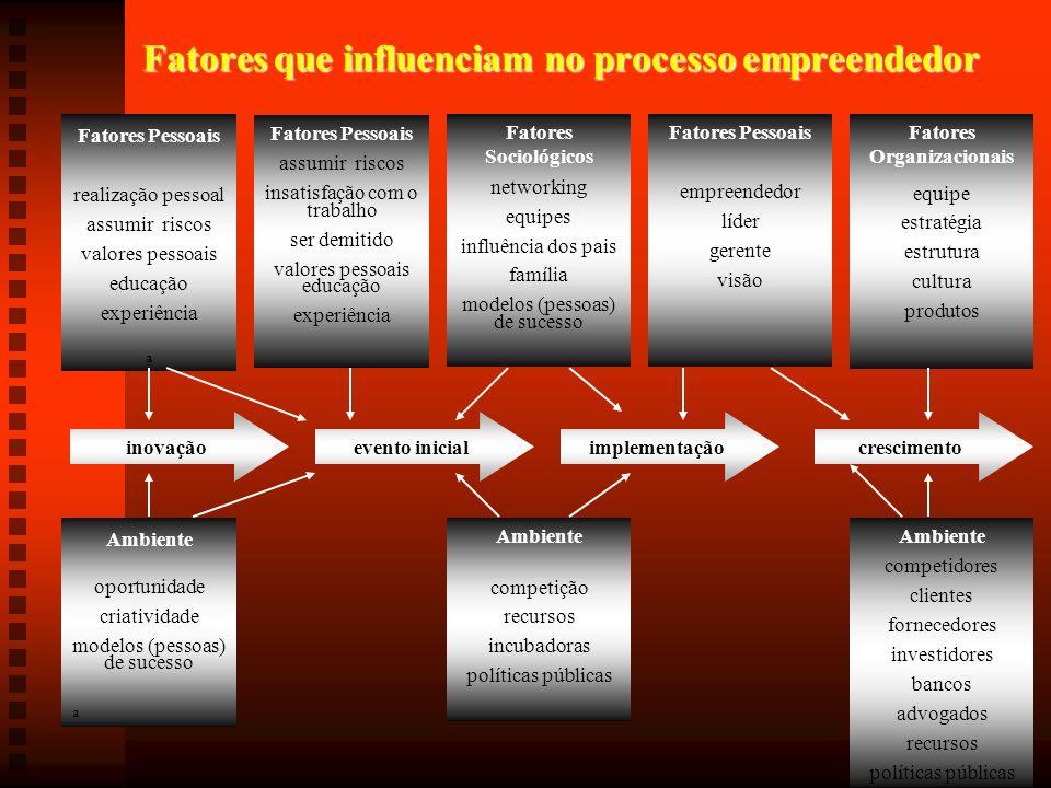 Fatores que influenciam no processo empreendedor Fatores Pessoais realização pessoal assumir riscos valores pessoais educação experiência a Fatores Pe