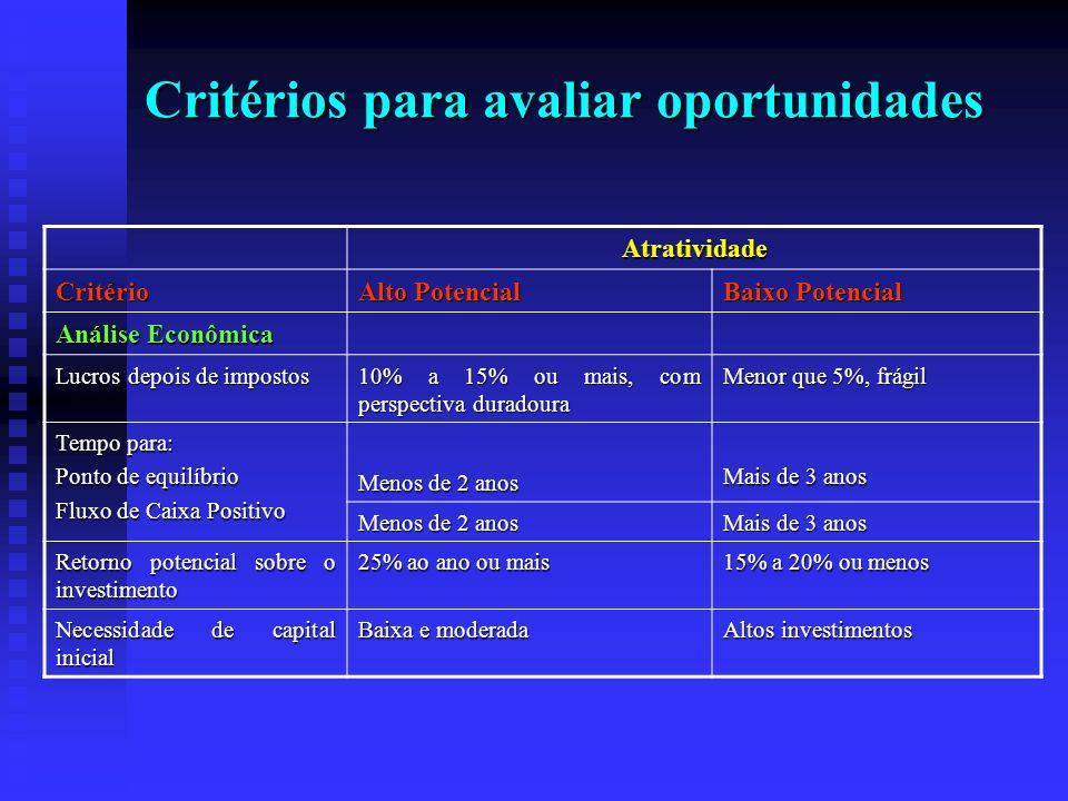 Critérios para avaliar oportunidades Atratividade Critério Alto Potencial Baixo Potencial Análise Econômica Lucros depois de impostos 10% a 15% ou mai